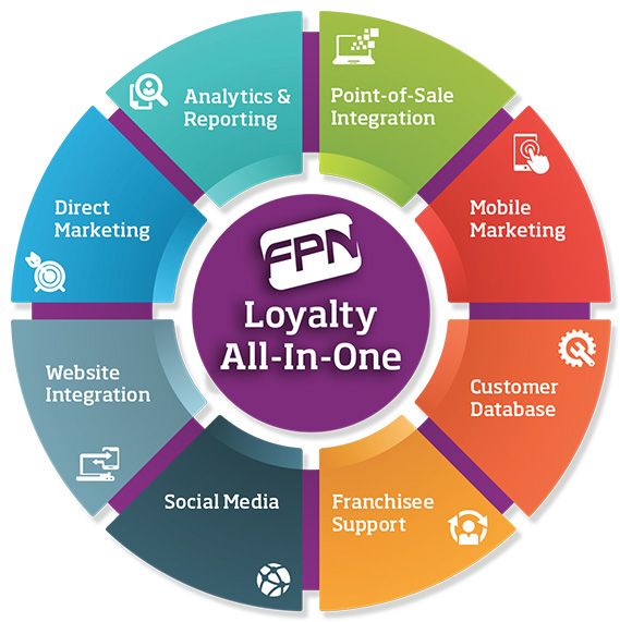 LOYALTY all-in-one Circle